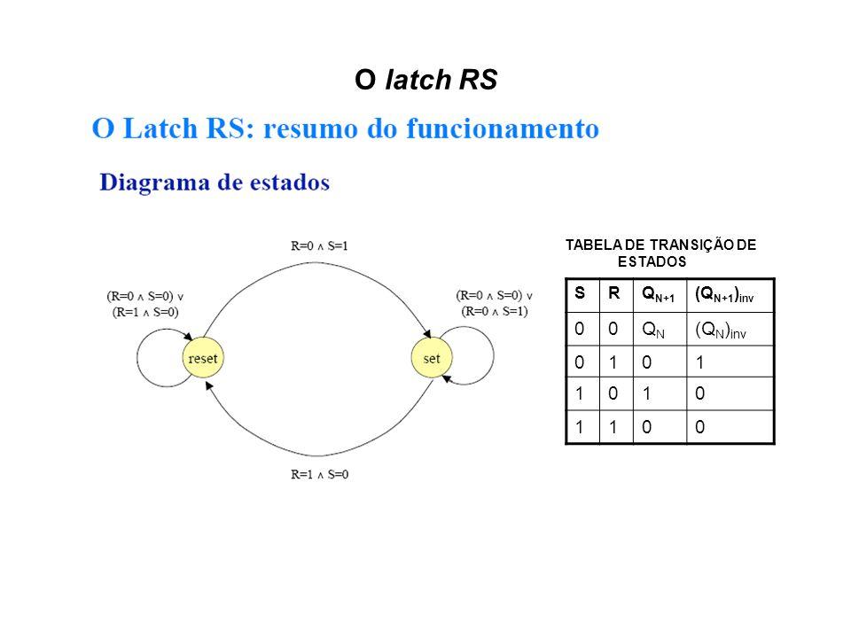 O latch RS QN (QN)inv 1 S R QN+1 (QN+1)inv