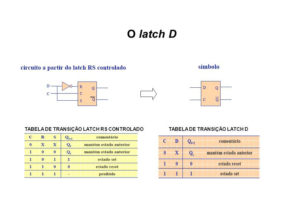 O latch D TABELA DE TRANSIÇÃO LATCH RS CONTROLADO