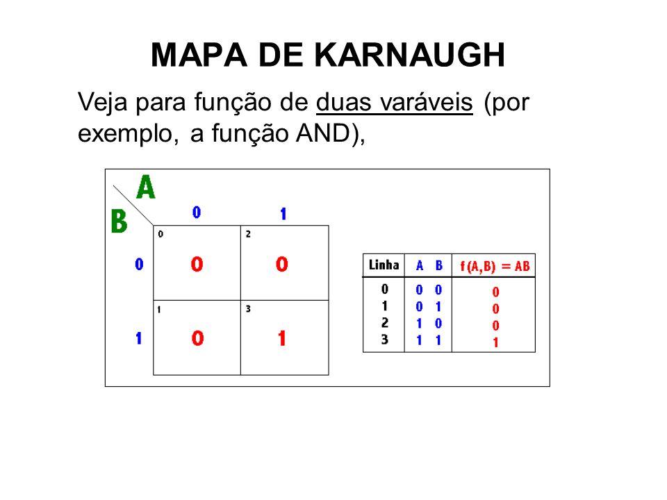 MAPA DE KARNAUGH Veja para função de duas varáveis (por exemplo, a função AND),