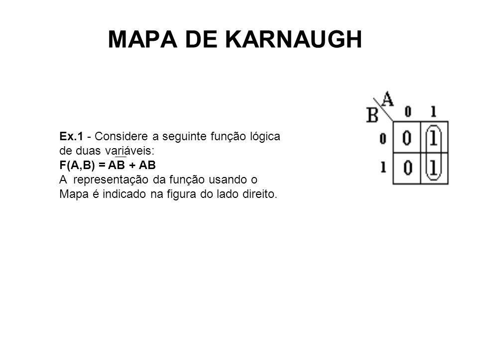 MAPA DE KARNAUGH Ex.1 - Considere a seguinte função lógica de duas variáveis: F(A,B) = AB + AB.