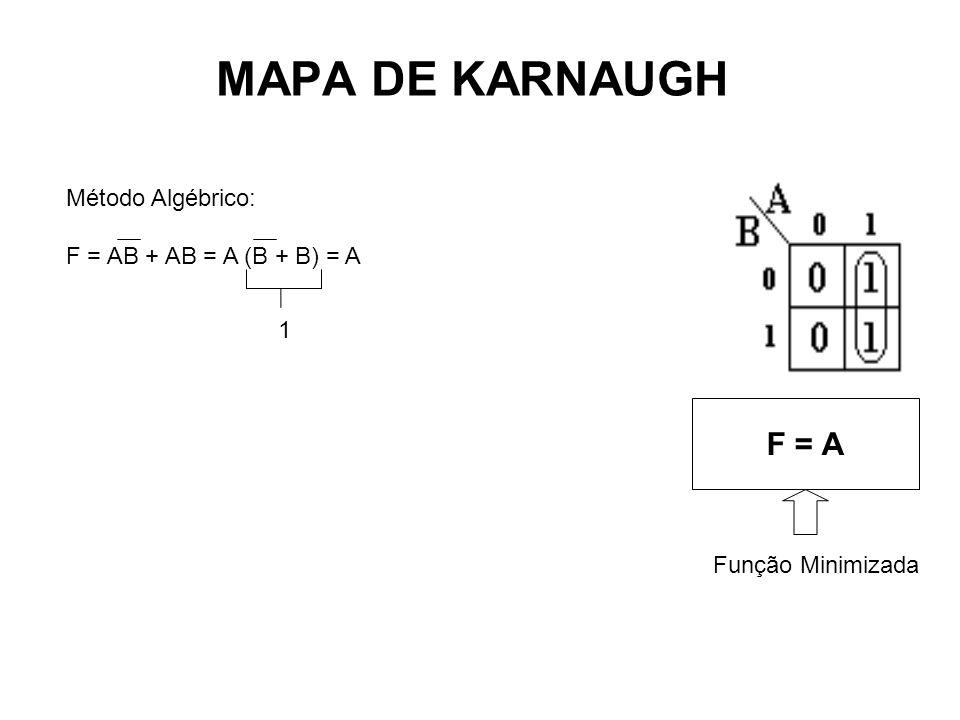 MAPA DE KARNAUGH F = A Método Algébrico: F = AB + AB = A (B + B) = A 1