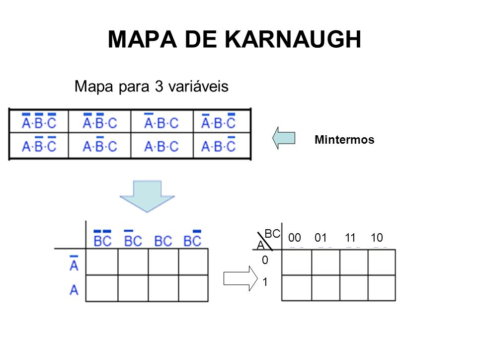 MAPA DE KARNAUGH Mapa para 3 variáveis Mintermos BC 00 01 11 10 A 1