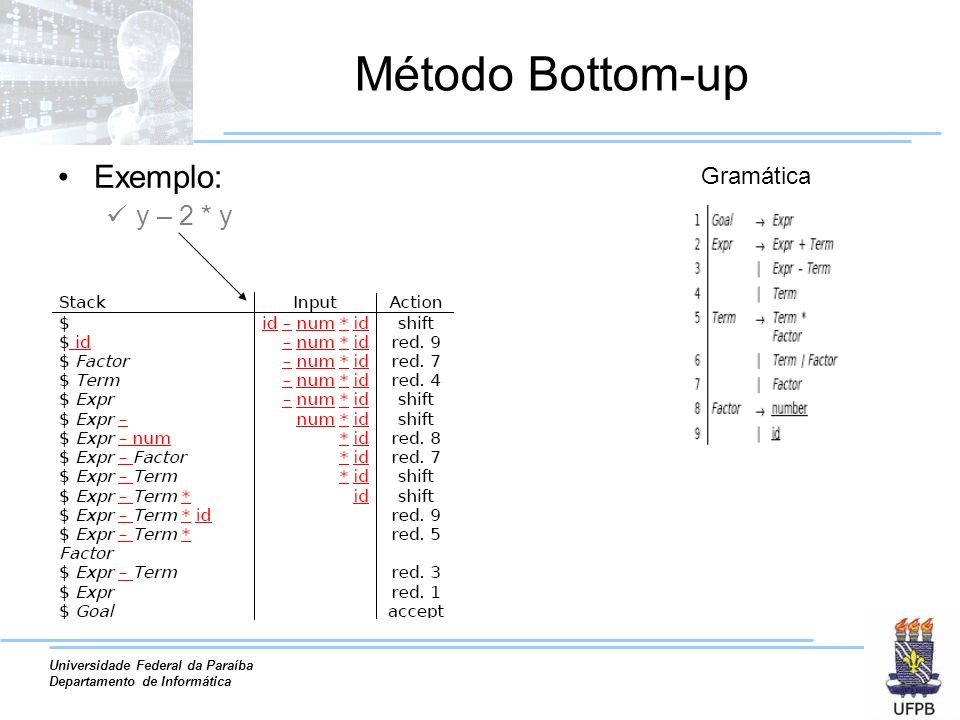 Método Bottom-up Exemplo: y – 2 * y Gramática