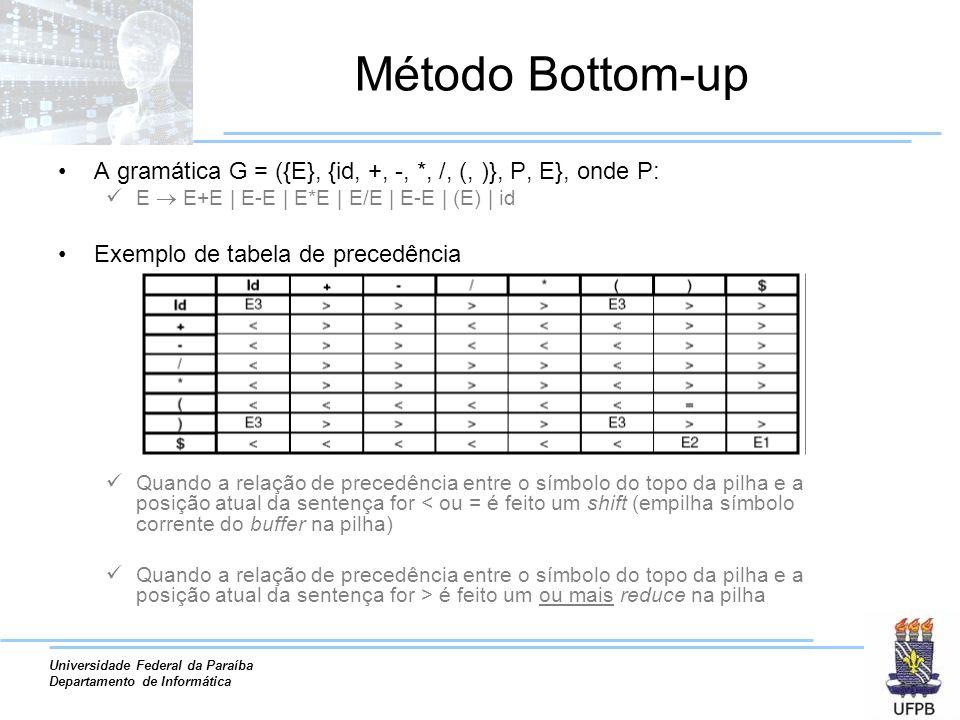 Método Bottom-upA gramática G = ({E}, {id, +, -, *, /, (, )}, P, E}, onde P: E  E+E | E-E | E*E | E/E | E-E | (E) | id.
