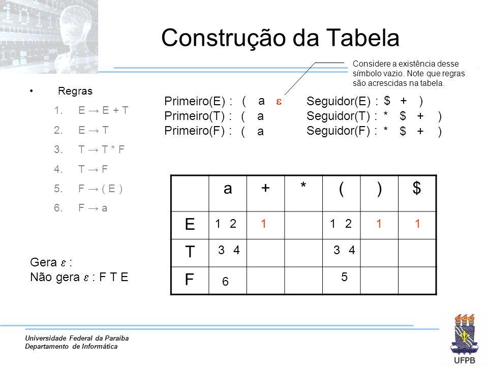Construção da Tabela a + * ( ) $ E T F Primeiro(E) : Primeiro(T) :