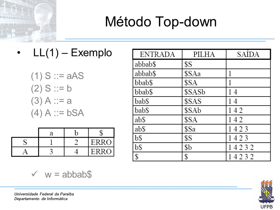 Método Top-down LL(1) – Exemplo S ::= aAS S ::= b A ::= a A ::= bSA