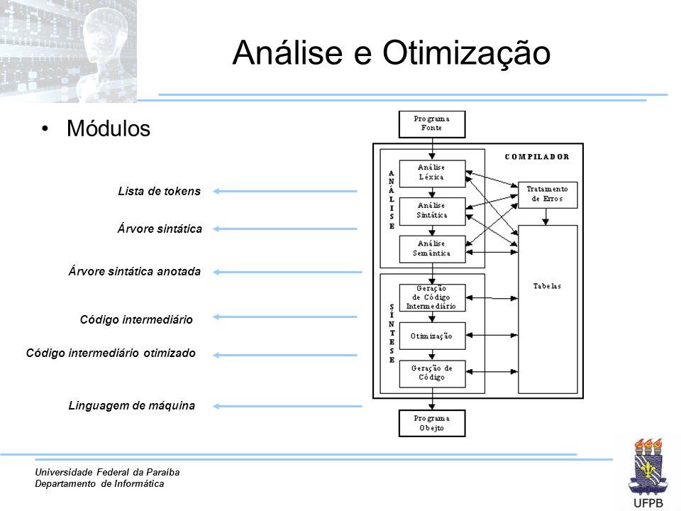 Análise e Otimização Módulos Lista de tokens Árvore sintática