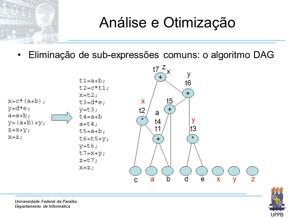 Análise e Otimização Eliminação de sub-expressões comuns: o algoritmo DAG. z. + t7. x. y. + t6.