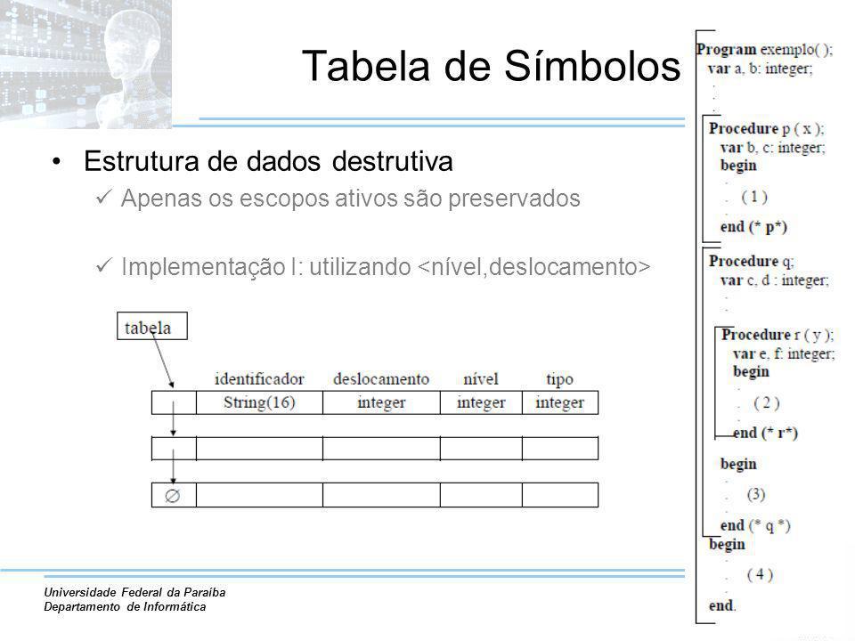 Tabela de Símbolos Estrutura de dados destrutiva