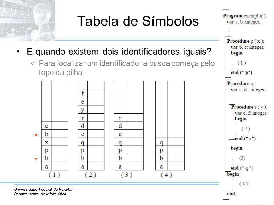 Tabela de Símbolos E quando existem dois identificadores iguais