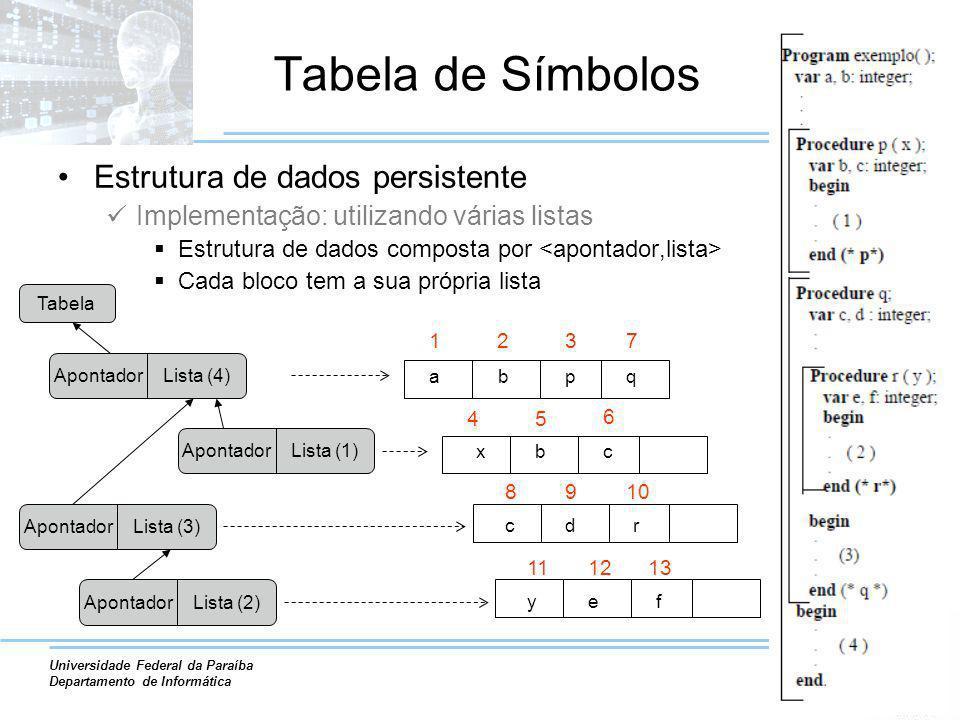 Tabela de Símbolos Estrutura de dados persistente