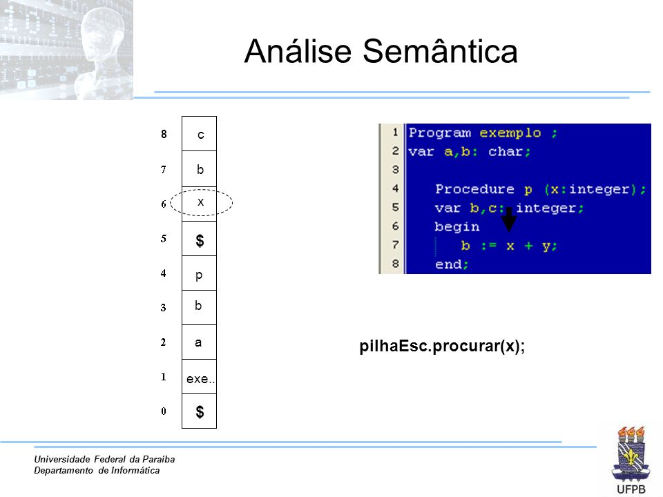 Análise Semântica 8 c b x $ p b a pilhaEsc.procurar(x); exe.. $