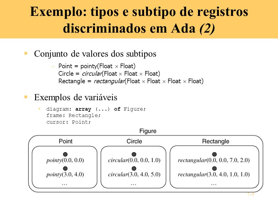 Exemplo: tipos e subtipo de registros discriminados em Ada (2)
