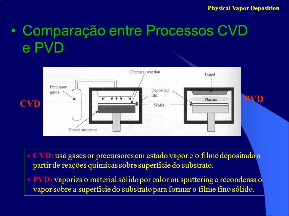Comparação entre Processos CVD e PVD