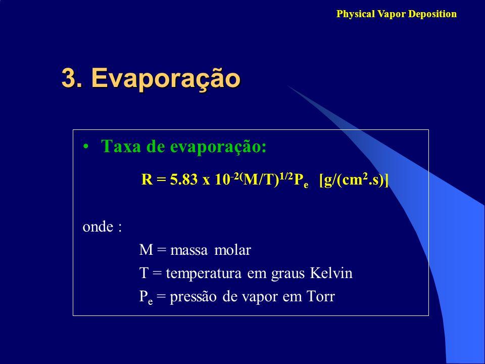 3. Evaporação Taxa de evaporação: onde : M = massa molar