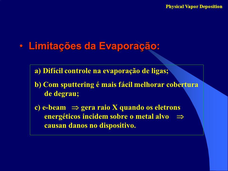 Limitações da Evaporação: