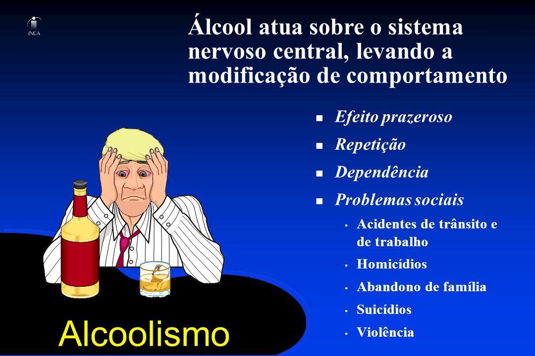 Alcoolismo Álcool atua sobre o sistema