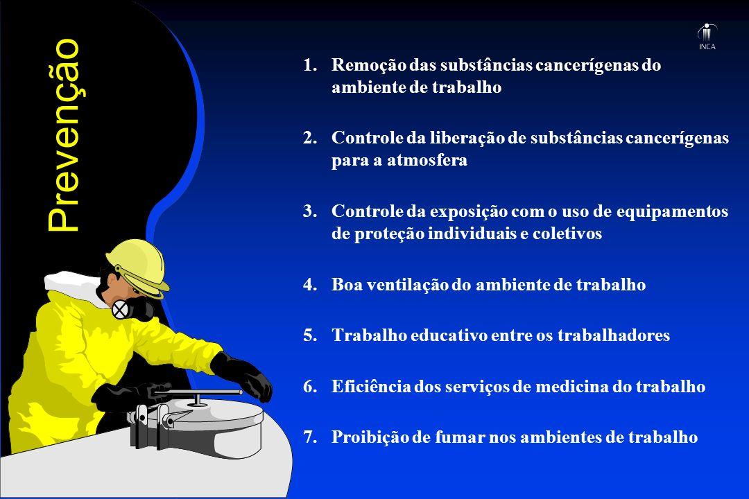 1. Remoção das substâncias cancerígenas do ambiente de trabalho