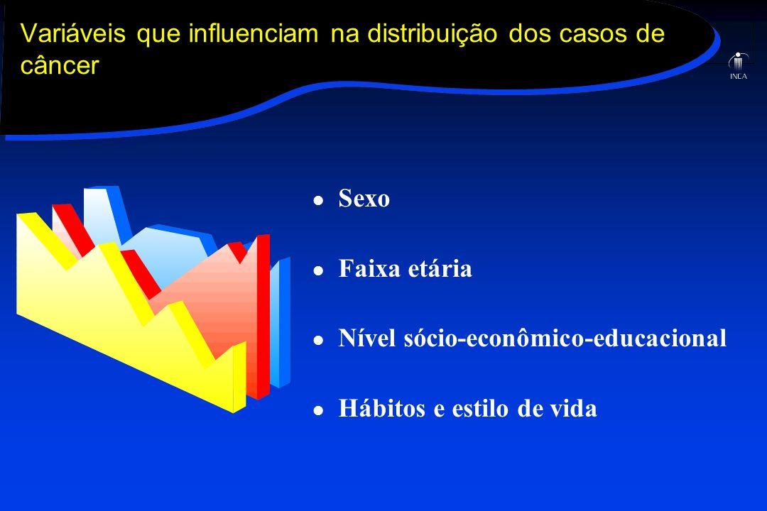 Variáveis que influenciam na distribuição dos casos de câncer
