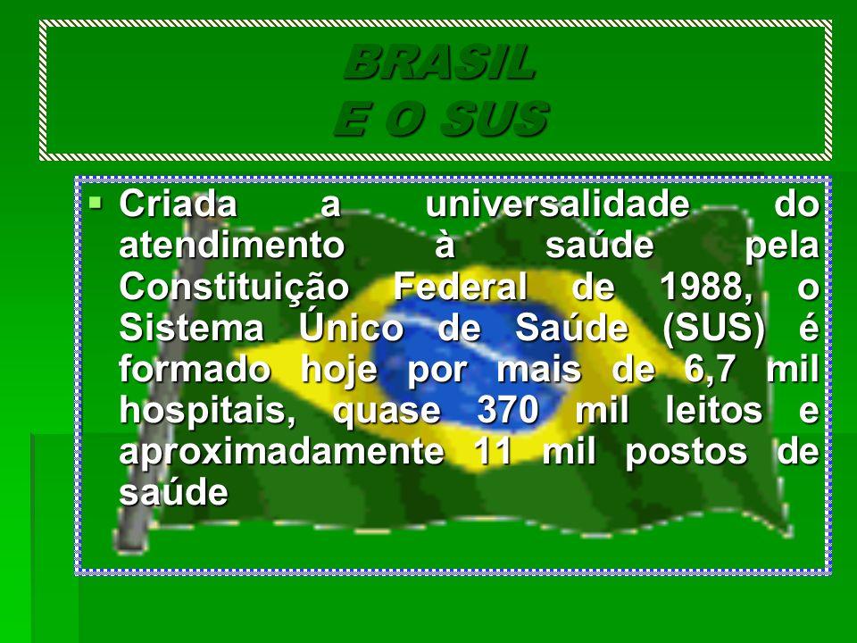 BRASIL E O SUS