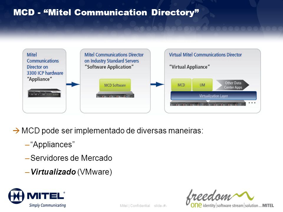 MCD - Mitel Communication Directory