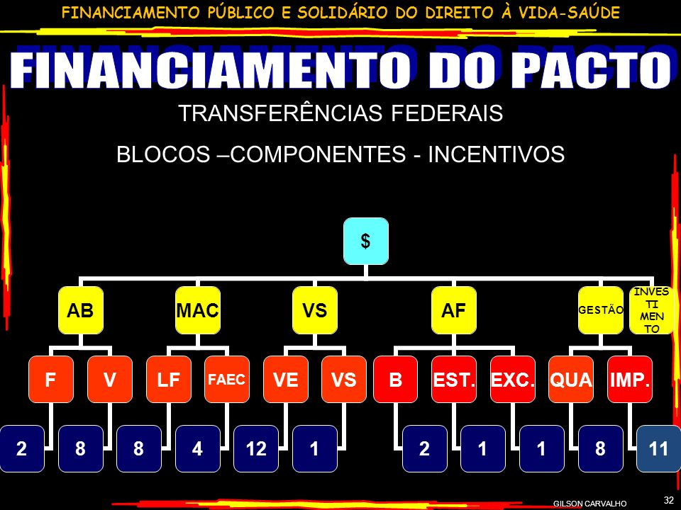 FINANCIAMENTO DO PACTO