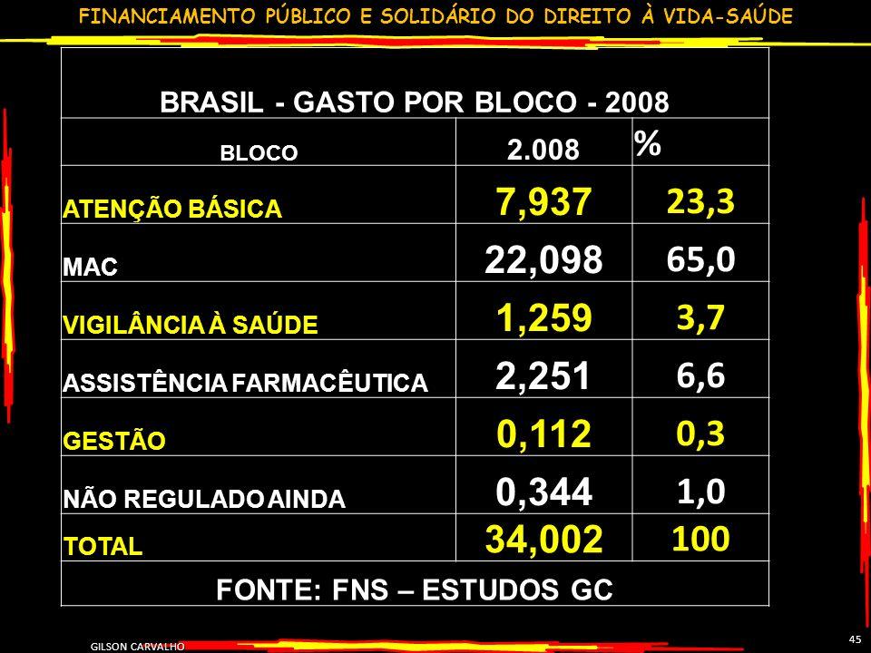 BRASIL - GASTO POR BLOCO - 2008