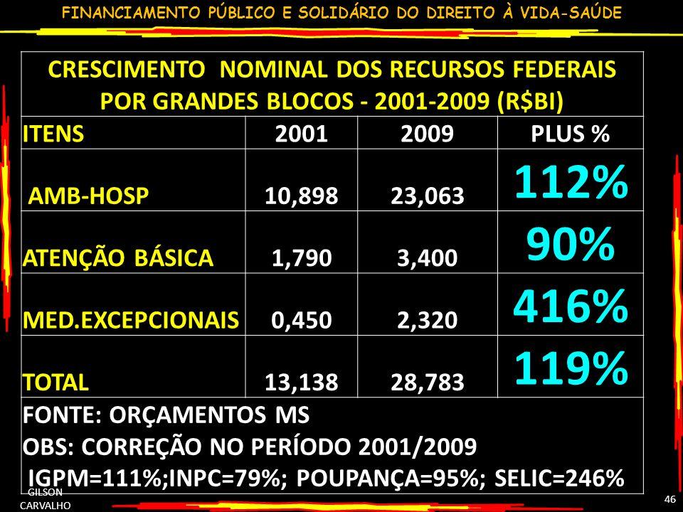 CRESCIMENTO NOMINAL DOS RECURSOS FEDERAIS POR GRANDES BLOCOS - 2001-2009 (R$BI)