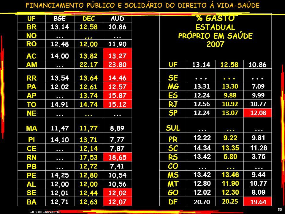 % GASTO ESTADUAL PRÓPRIO EM SAÚDE 2007 BR NO RO AC AM RR SE PA MG