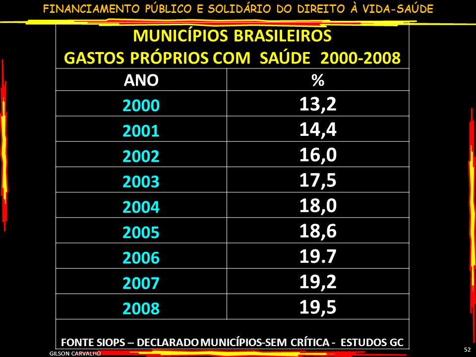 13,2 14,4 16,0 17,5 18,0 18,6 19.7 19,2 19,5 MUNICÍPIOS BRASILEIROS