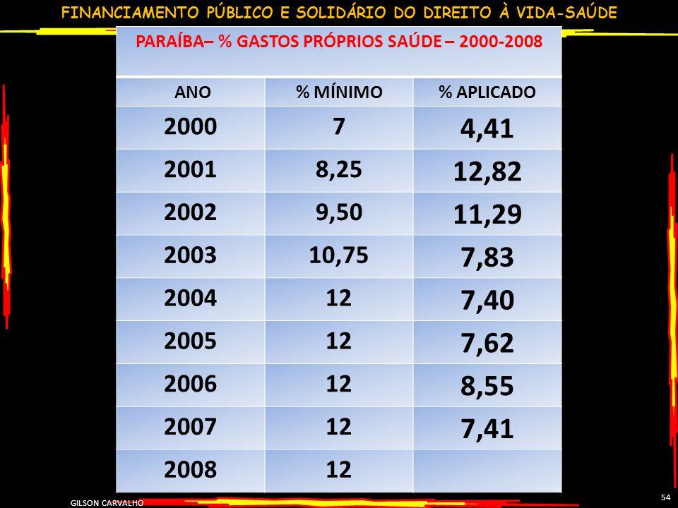 PARAÍBA– % GASTOS PRÓPRIOS SAÚDE – 2000-2008