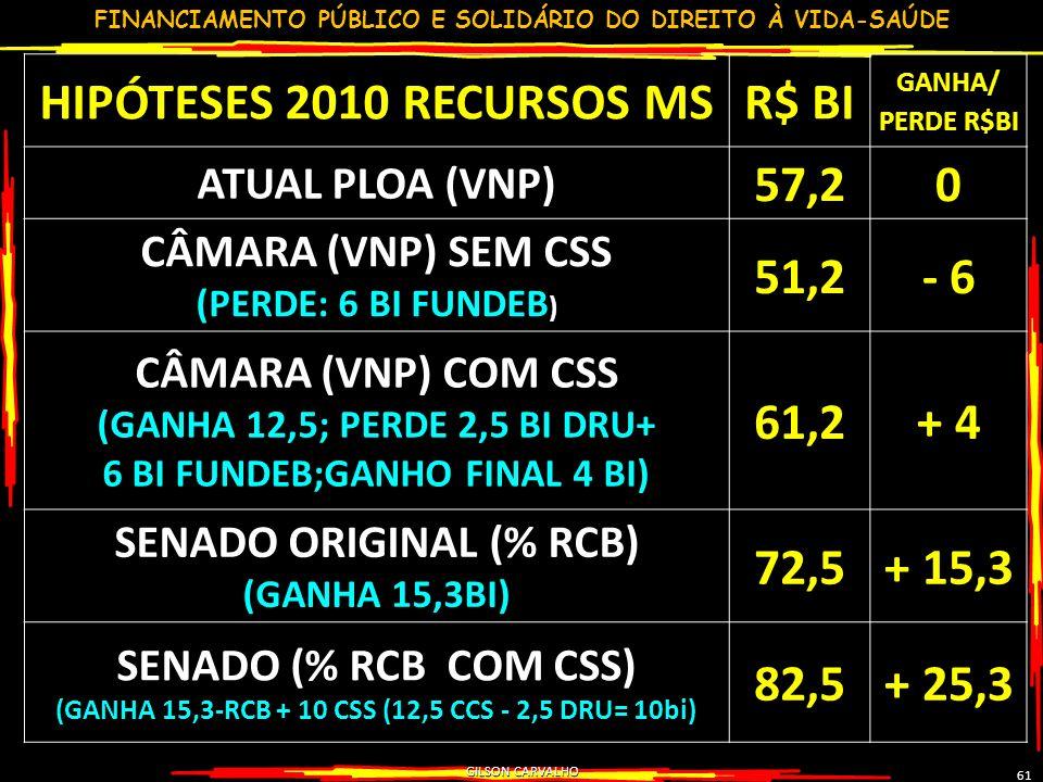 HIPÓTESES 2010 RECURSOS MS R$ BI 57,2 51,2 - 6 61,2 + 4 72,5 + 15,3