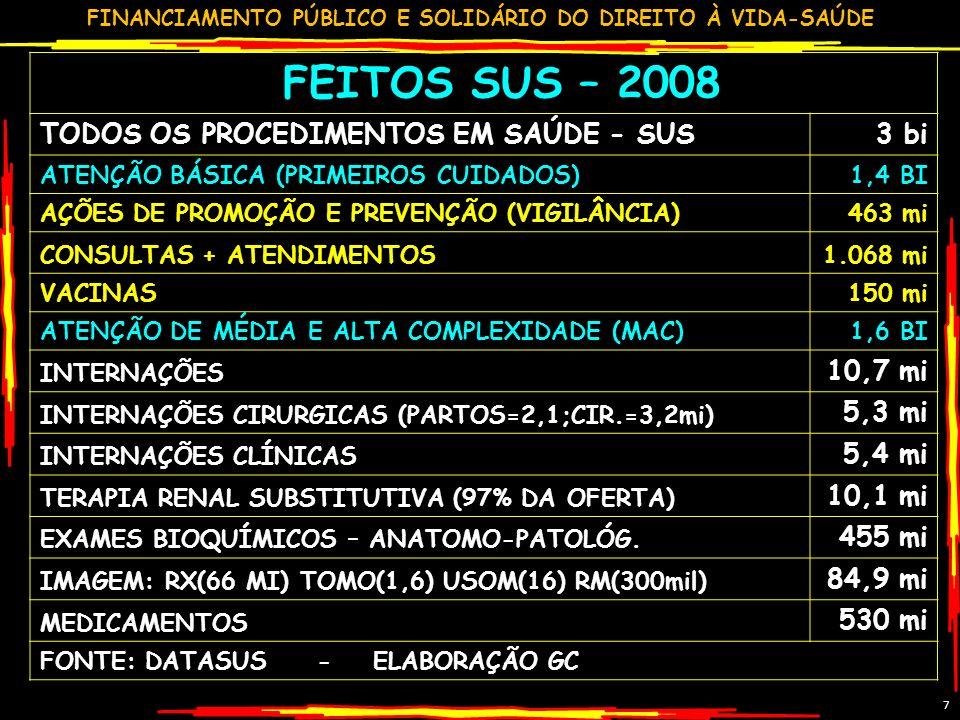FEITOS SUS – 2008 TODOS OS PROCEDIMENTOS EM SAÚDE - SUS 3 bi 10,7 mi
