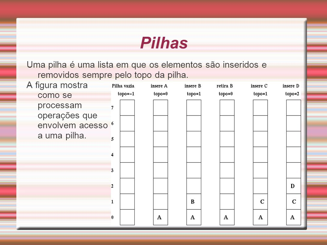 PilhasUma pilha é uma lista em que os elementos são inseridos e removidos sempre pelo topo da pilha.