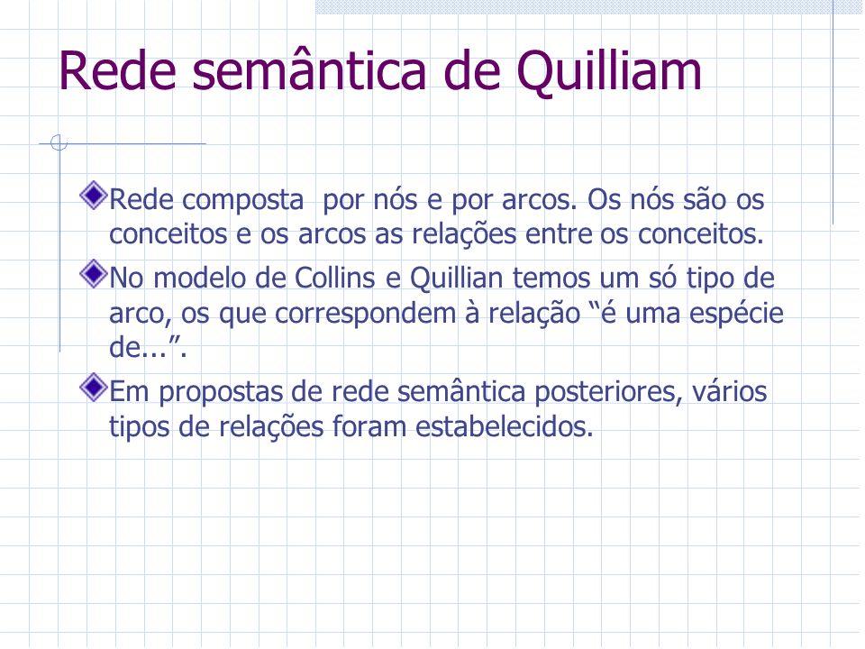 Rede semântica de Quilliam