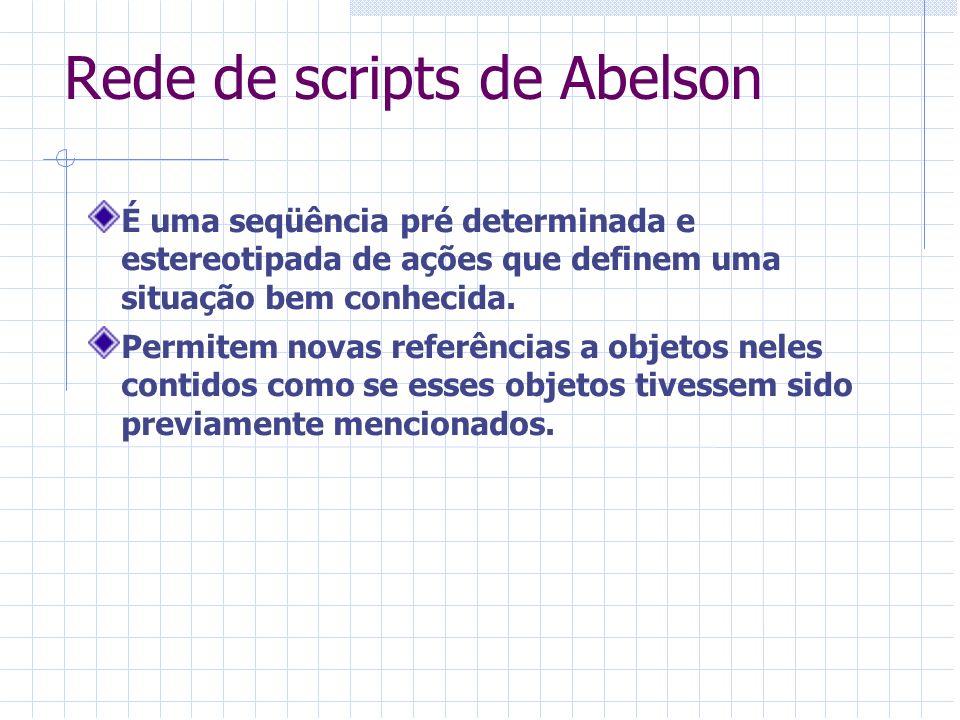 Rede de scripts de Abelson