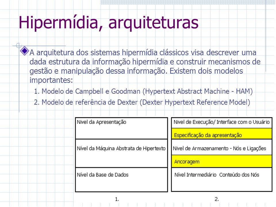Hipermídia, arquiteturas