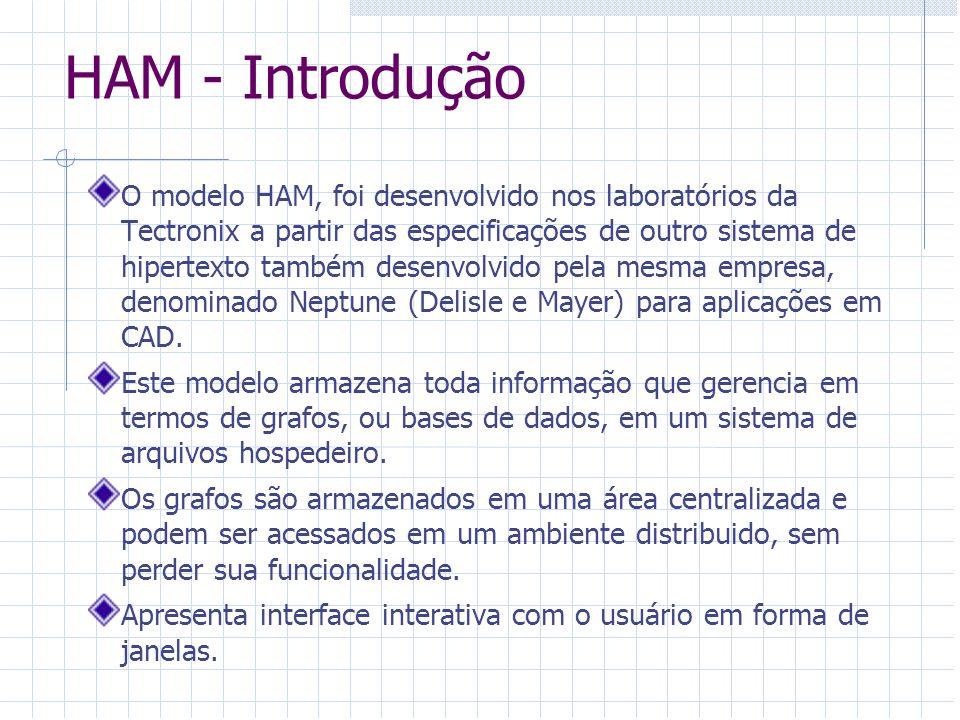 HAM - Introdução