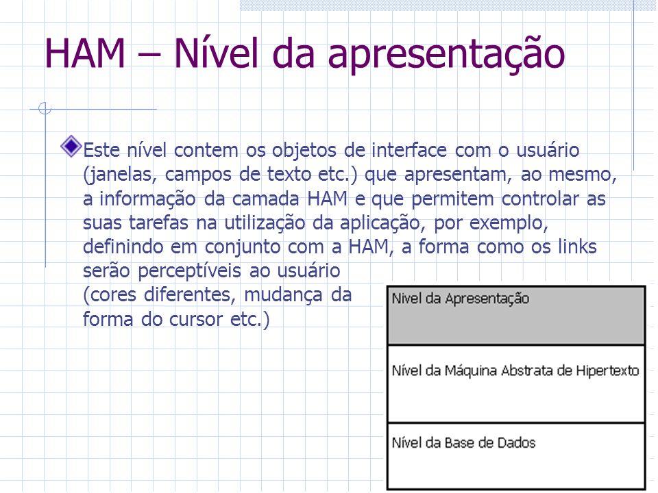HAM – Nível da apresentação