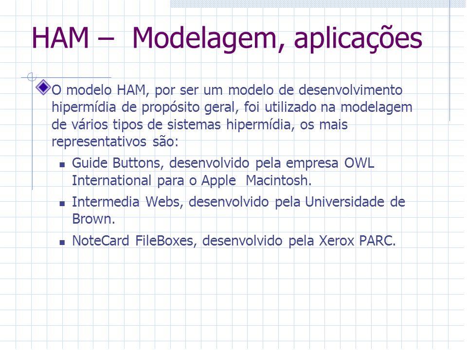 HAM – Modelagem, aplicações