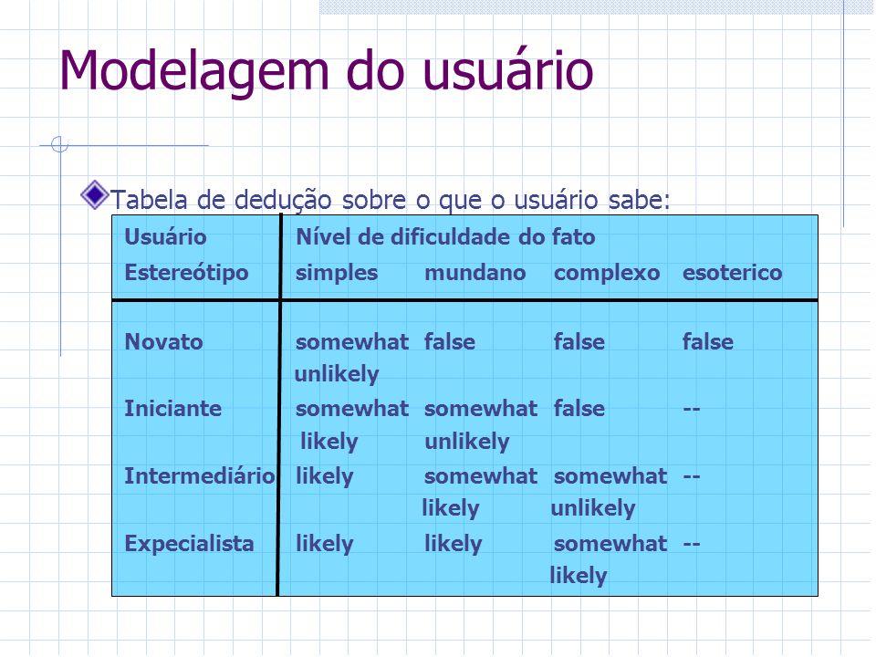 Modelagem do usuário Tabela de dedução sobre o que o usuário sabe:
