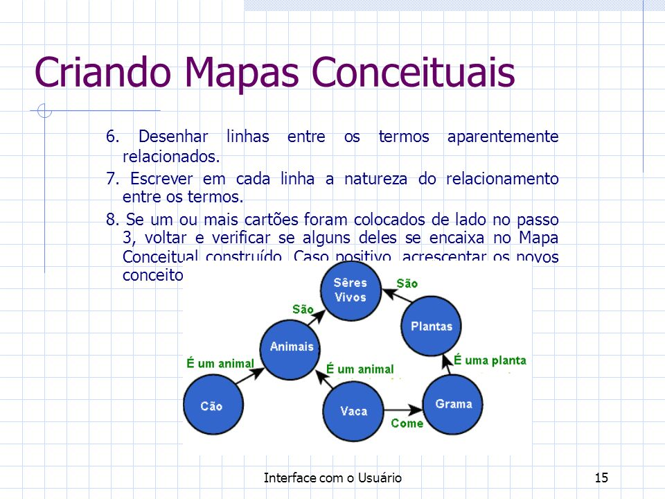 Criando Mapas Conceituais