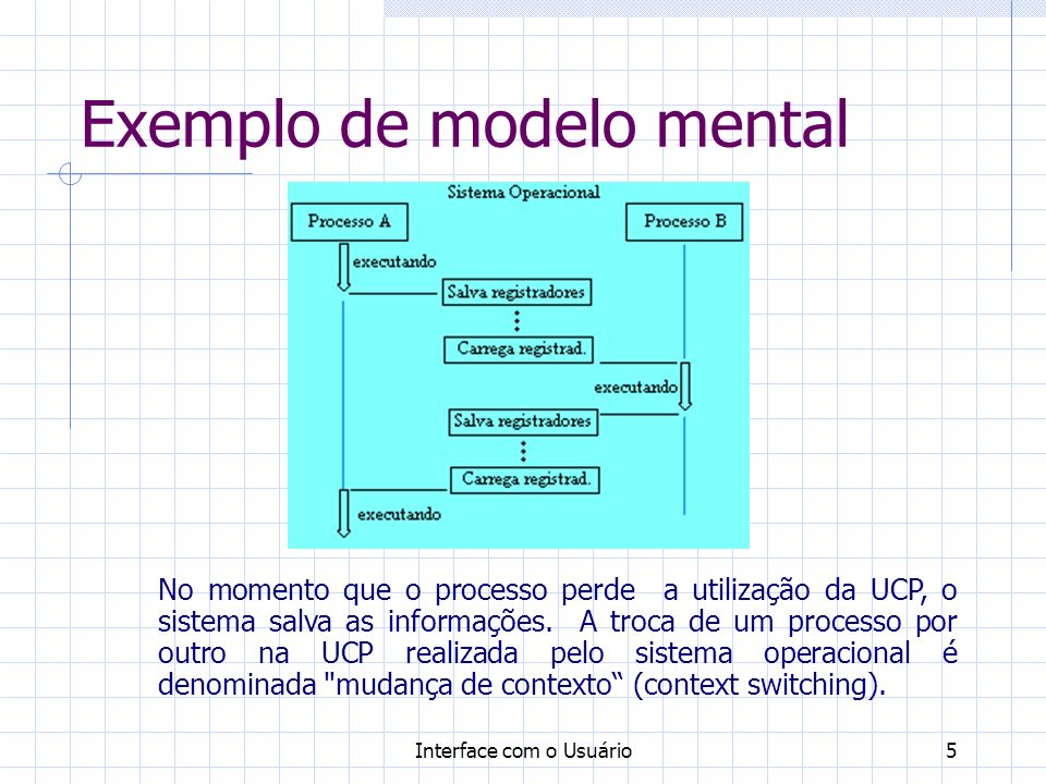 Exemplo de modelo mental