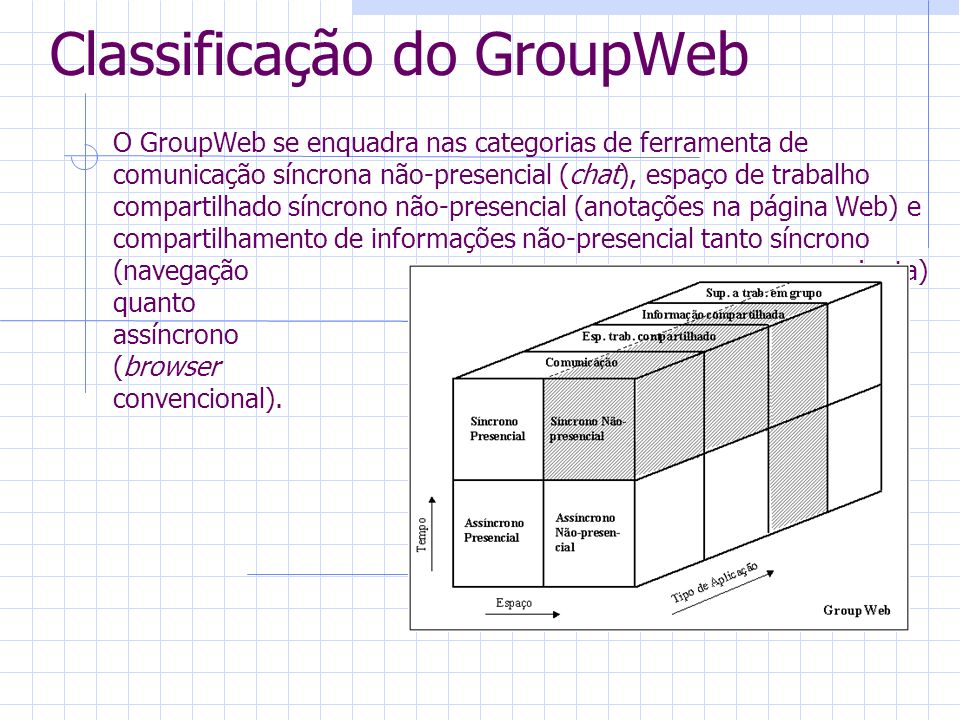 Classificação do GroupWeb