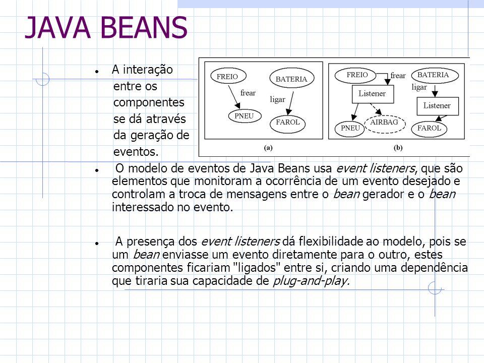 JAVA BEANS A interação entre os componentes se dá através