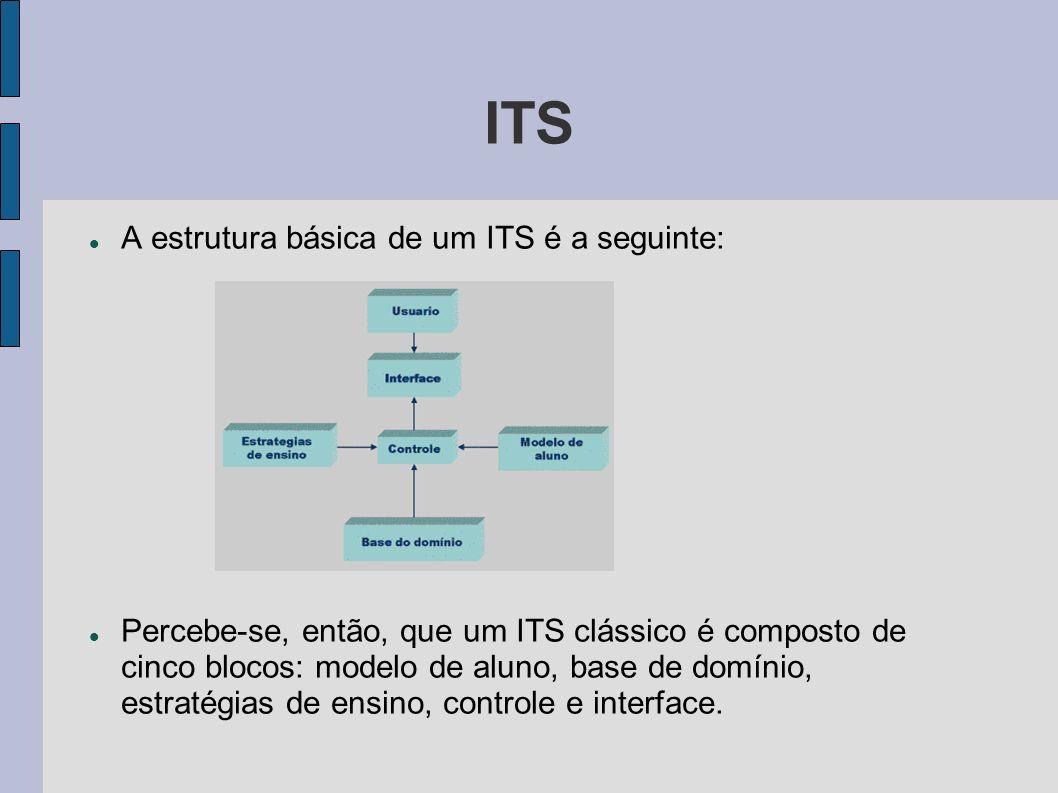 ITS A estrutura básica de um ITS é a seguinte: