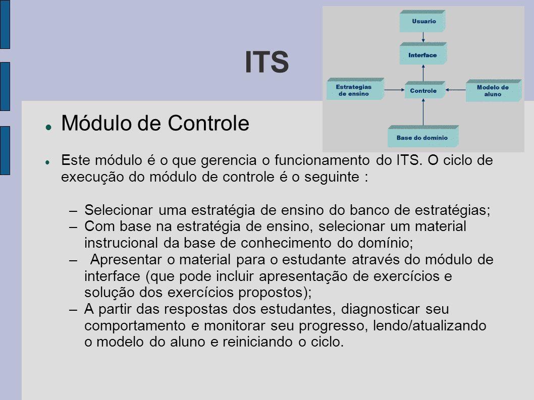 ITS Módulo de Controle. Este módulo é o que gerencia o funcionamento do ITS. O ciclo de execução do módulo de controle é o seguinte :
