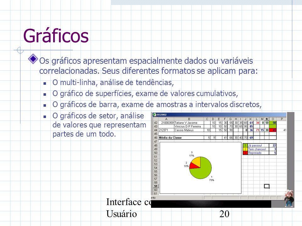Gráficos Interface com o Usuário
