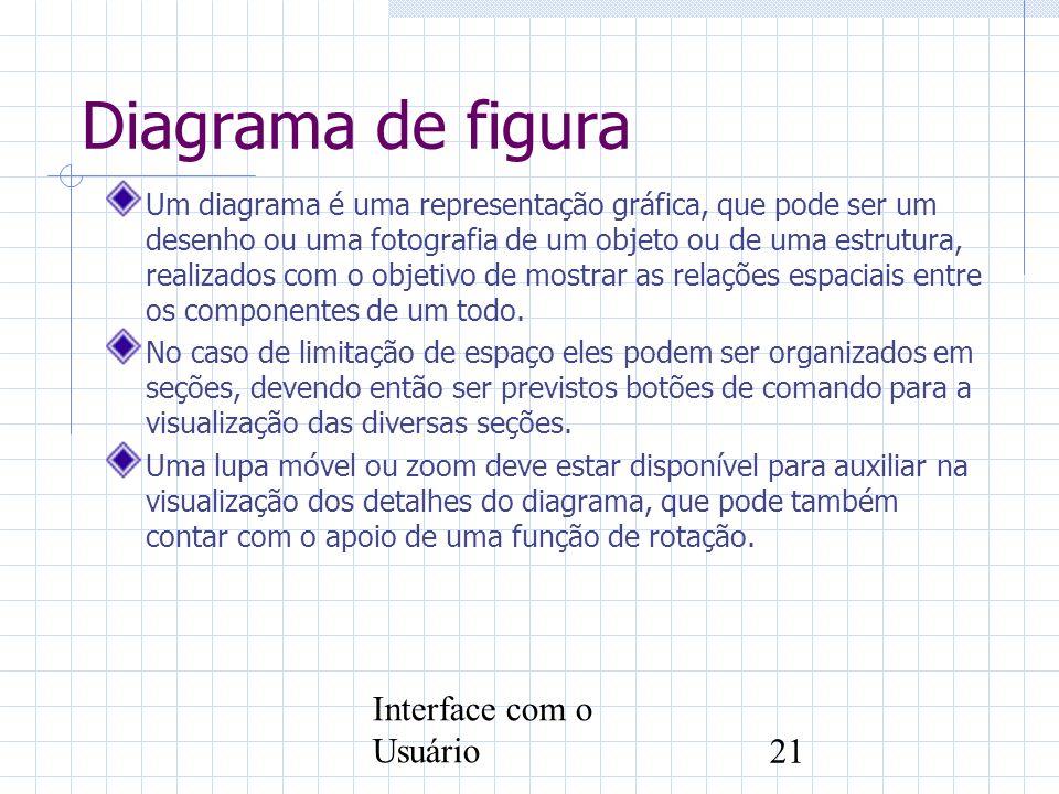 Diagrama de figura Interface com o Usuário