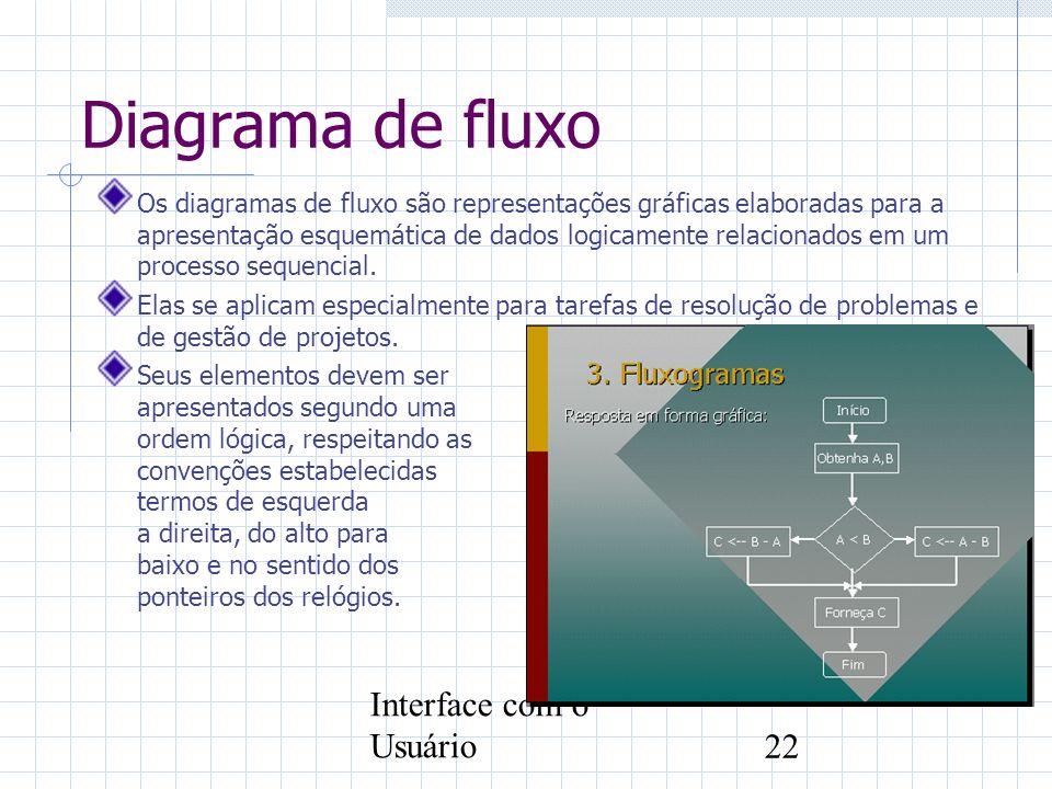 Diagrama de fluxo Interface com o Usuário